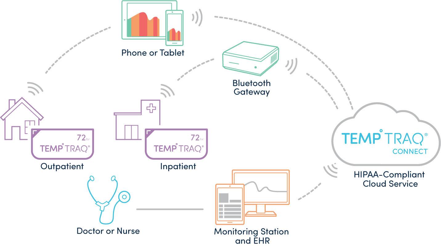 Clinical Integration Diagram: Inpatient or Outpatient TempTraq syncs to Phone, Tablet, or Bluetooth Gateway. HIPAA-Compliant Cloud Service transmits data to Monitoring Station and EHR, which is accessed by or sends notification to a doctor or nurse.
